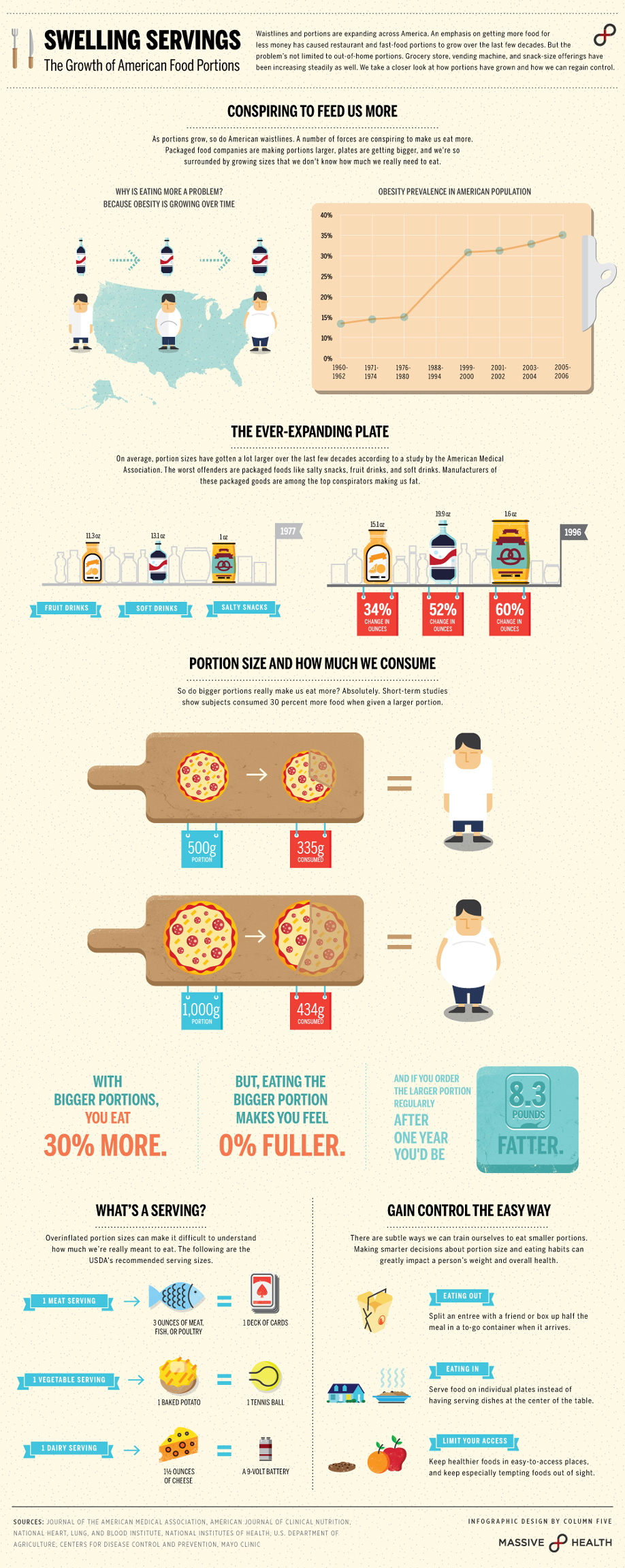 Infographic: Swelling Servings: The Growth of American Food Portions